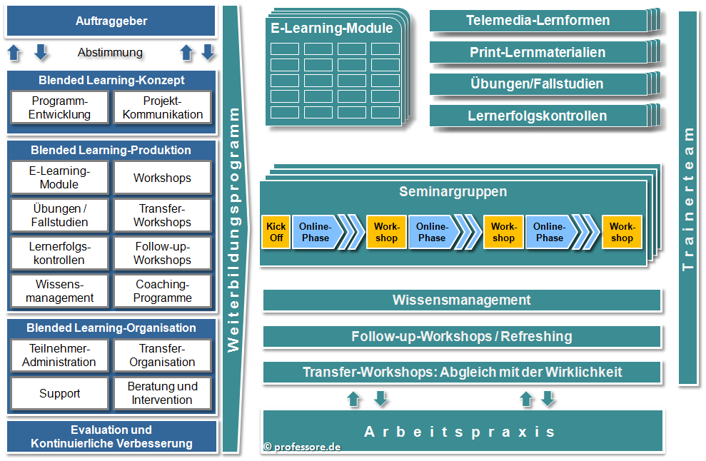 Blended Learning-Beratung; Quelle: professore.de