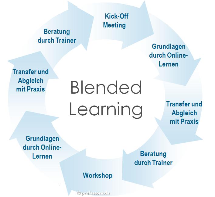 Blended_Learning-Kreis
