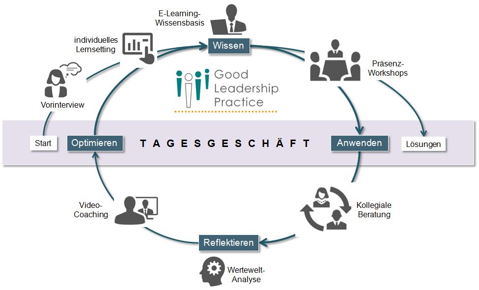 Das Format des Führungskräfteentwicklungsprogramms Good Leadership Practice lehnt sich an die Konstruktivistische Didaktik an. © professore.de