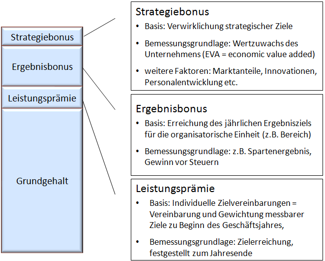 Typisches Anreizsystem © professore.de