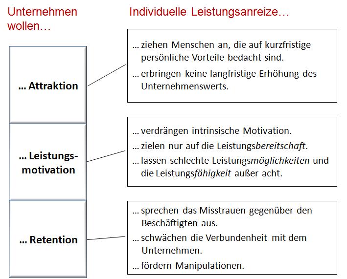 Individuelle Leistungsanreize schwächen das Unternehmen © professore.de