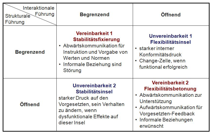 Change the Management © professore.de