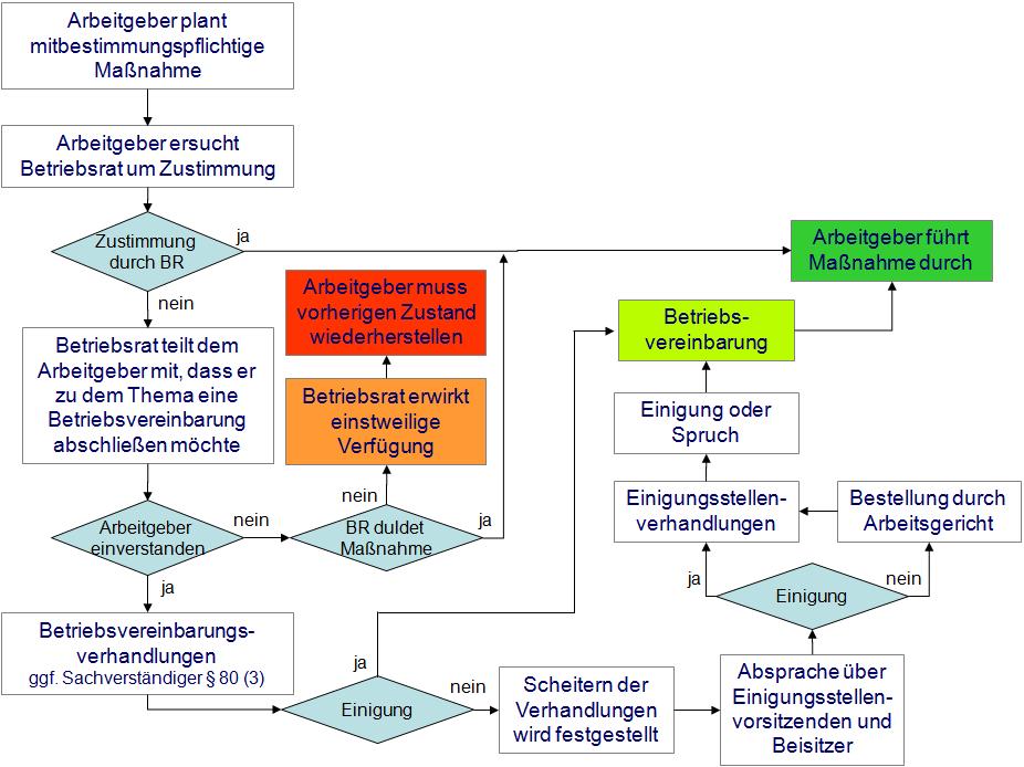 Abbildung 12.16 Regelungsweg bei Mitbestimmungsfragen